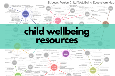"""In the background, a blurred photo of an ecosystem map with colorful dots. On the foreground, text reads """"child wellbeing resources"""" on a turquoise box."""