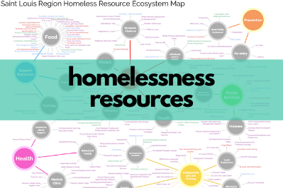 """In the background, a blurred photo of an ecosystem map with colorful dots. On the foreground, text reads """"homelessness resources"""" on a turquoise box."""